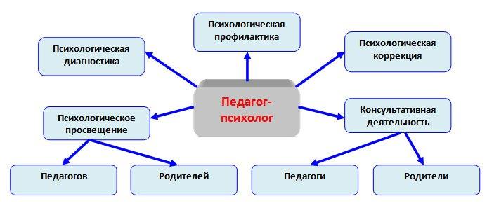Деятельность психолога схема